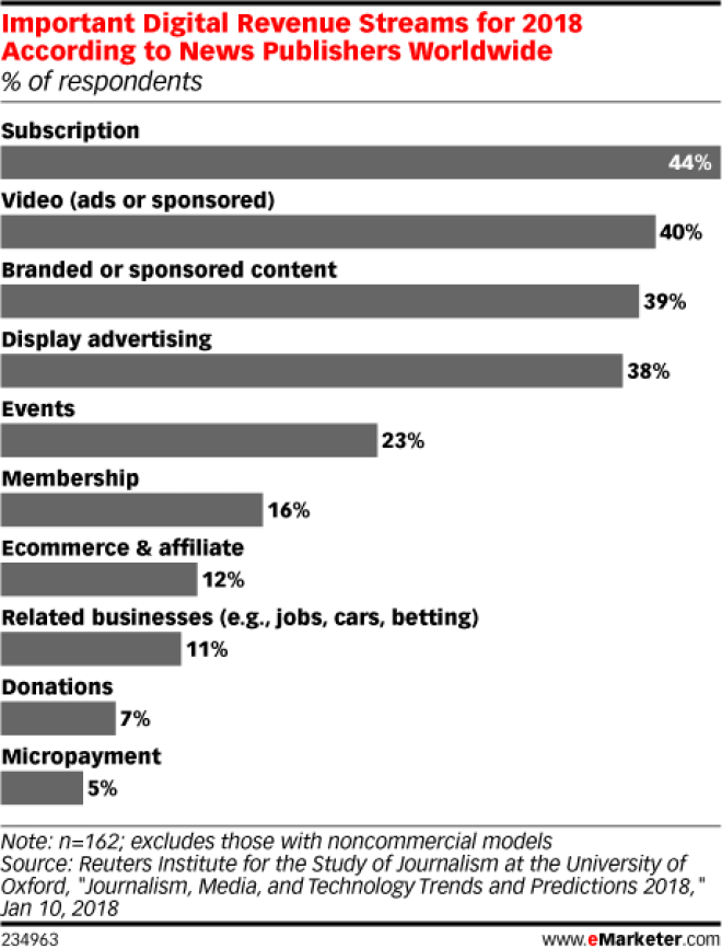 Chart: Revenue Streams Of News Publishers