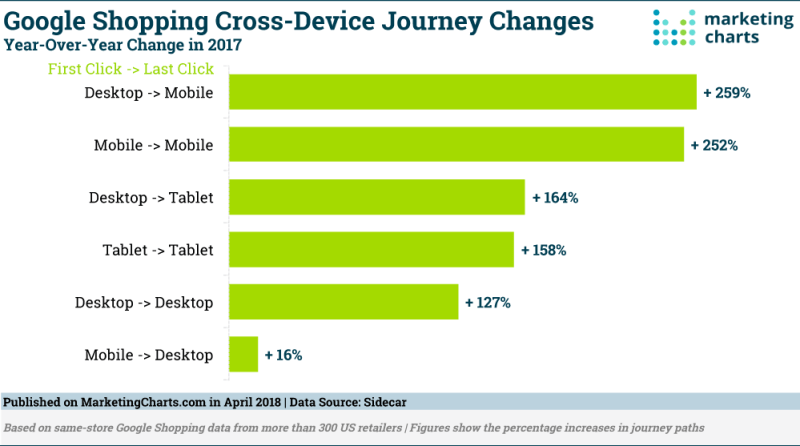 Chart: Cross-Device Shopping Journey Changes