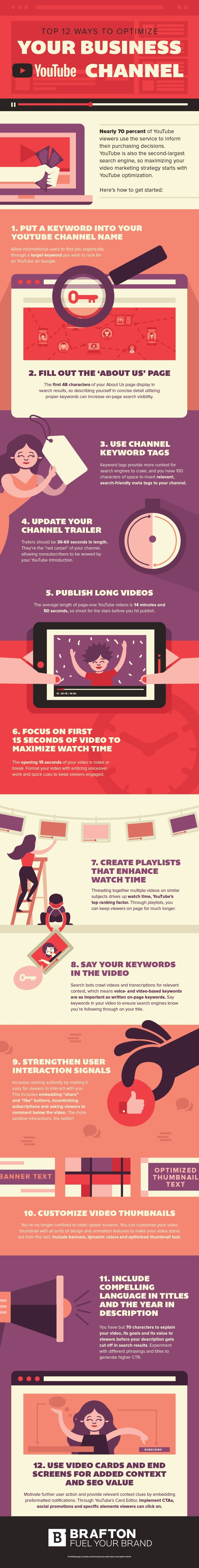 Infographic: Optimize Business YouTube Channel
