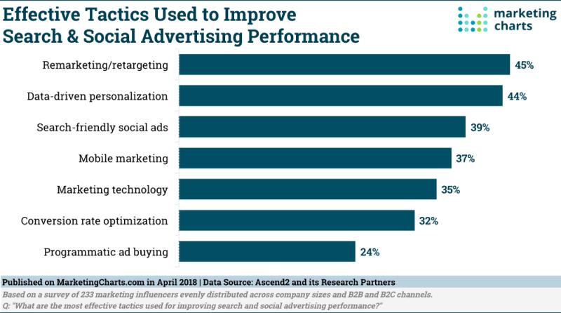 Chart: Search & Social Advertising Tactics