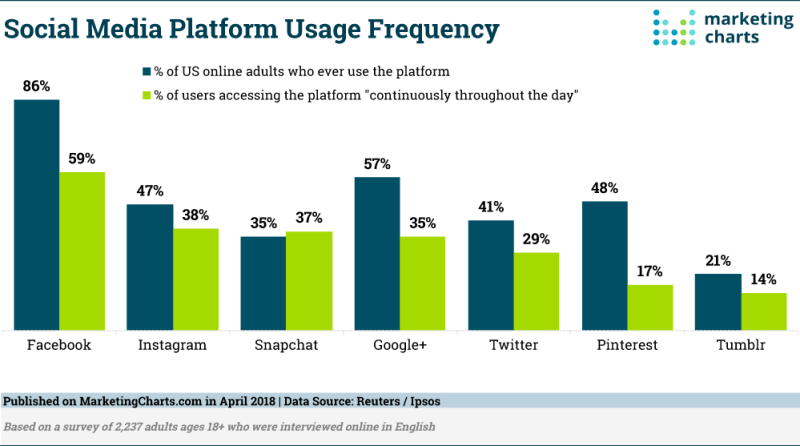 Chart: Social Media Use Frequency