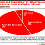 Chart: Cryptocurrency Awareness