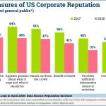 Chart: Falling Corporate Reputation Factors
