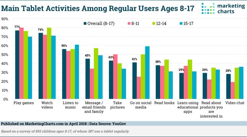 Chart: Generation V Tablet Activities