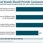 Chart: Information Brands Should Provide Customers