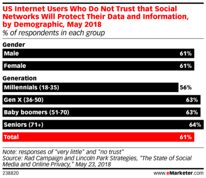 Chart: Demographics Of Social Media Distrust