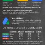Infographic: Google Search Advertising