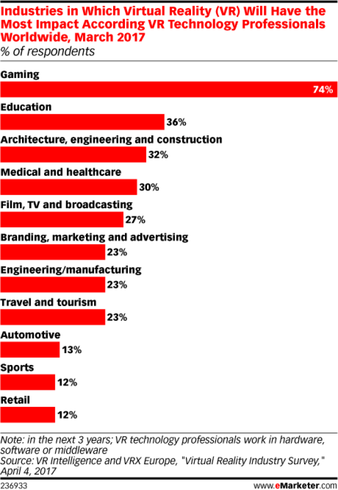 Chart: Industries Where VR Will Have The Most Impact