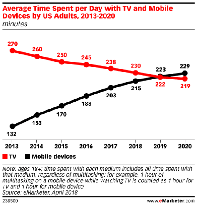 Chart: Time Spent With Mobile And Television