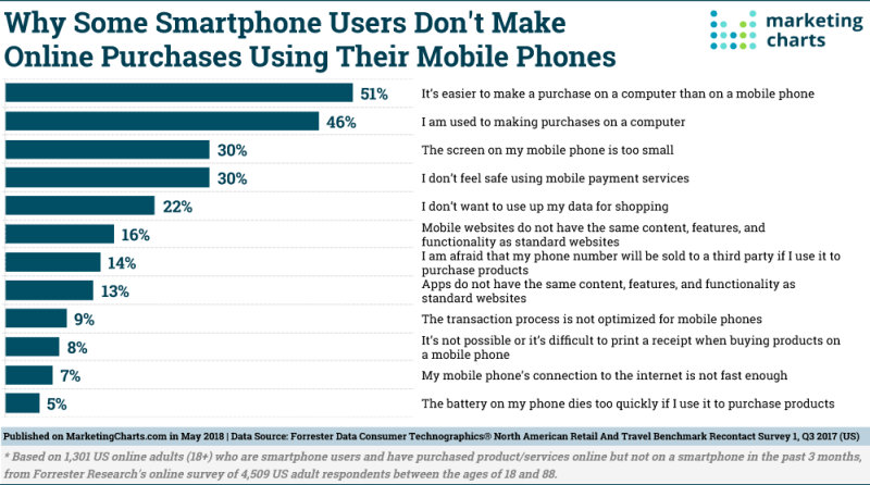 Chart: Challenges To Mobile Commerce
