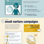 Infographic: Content Marketing Lead Generation
