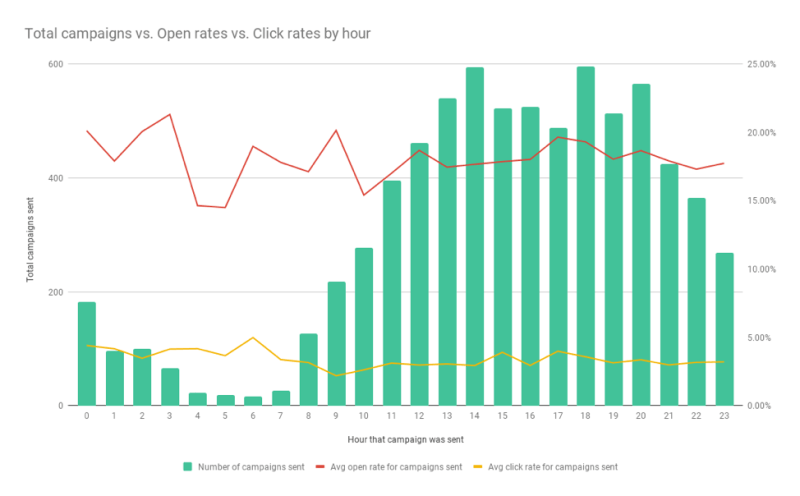 Chart: Email Open and CTRs By Hour Of The Day