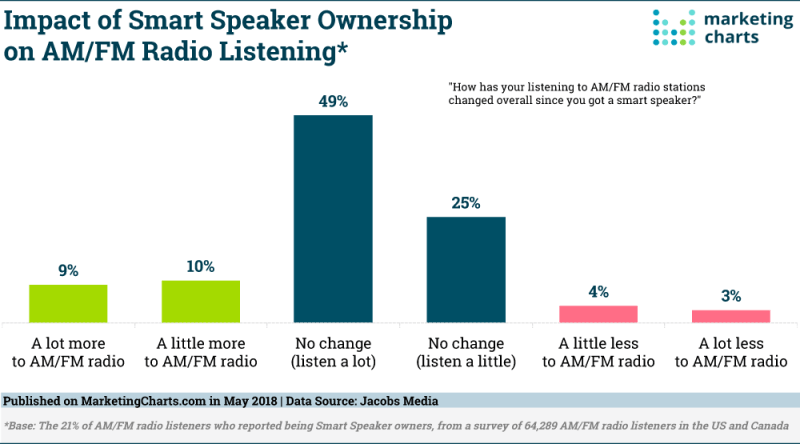 Chart: Smart Speaker Impact on AM/FM Radio