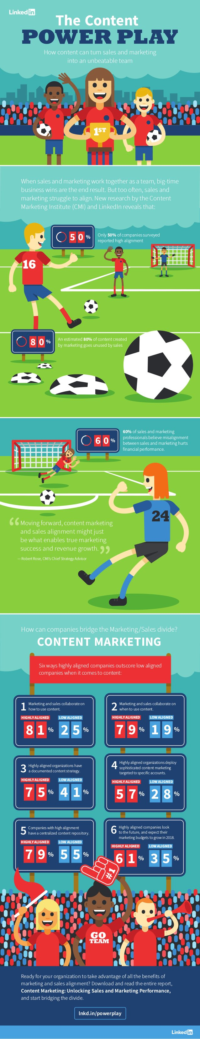 Infographic: Aligning Marketing & Sales Content