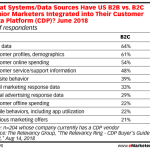 B2B & B2C Customer Data Integration [TABLE]