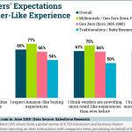 Chart: B2B Buyers' Customer Experience Expectations by Generation