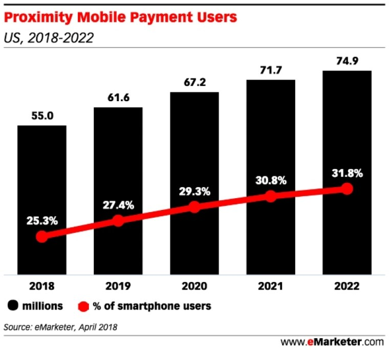 Chart: Biometric Payments Users - 2018-2022