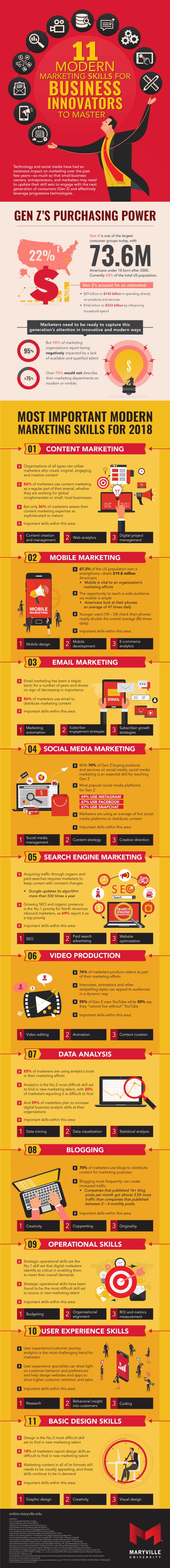 Infographic: Essential Marketing Skills