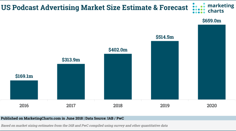 Chart: Podcast Advertising Market Size, 2016-2020