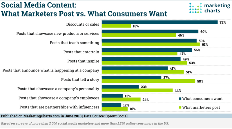 Chart: Social Posts Of Marketers vs Consumer Preferences