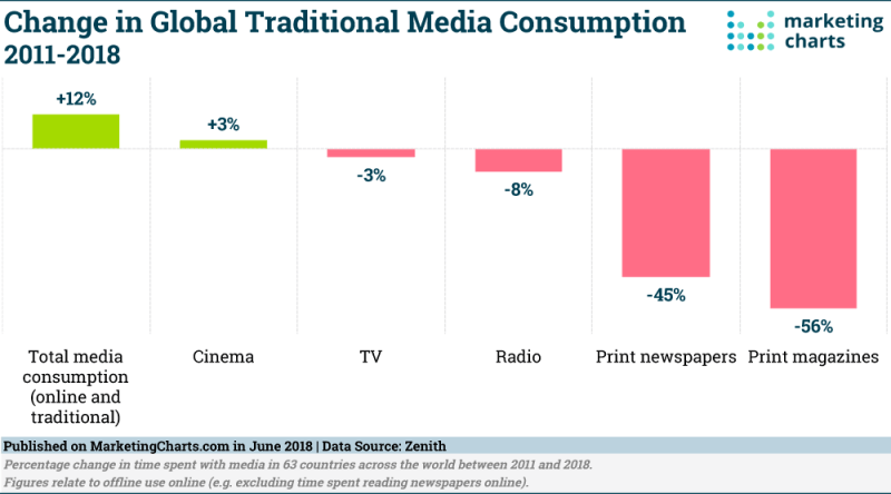 Chart: Traditional Media Consumption By Channel, 2011-2018