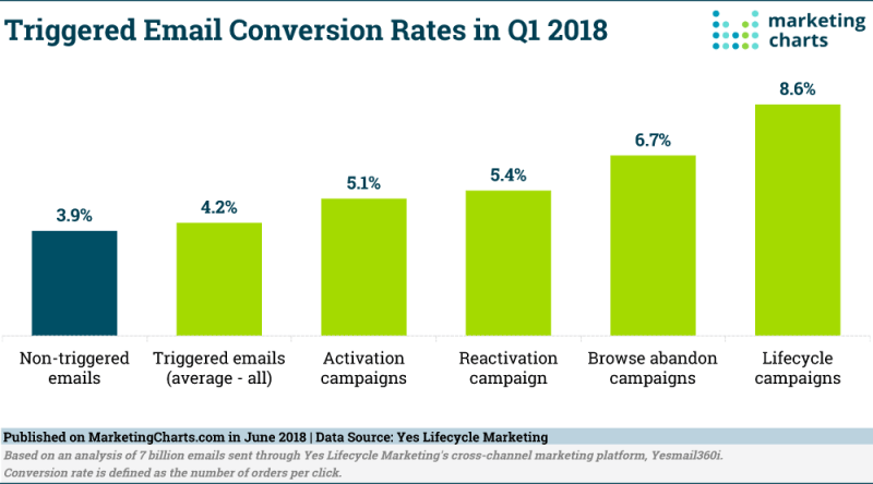 Chart: Triggered Email Conversion Rates