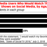Chart: Appeal Of Social Television By Generation