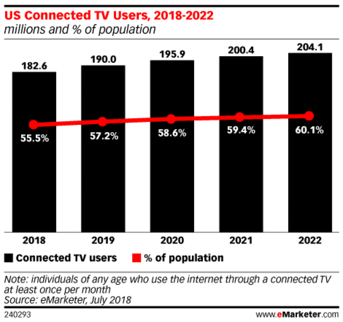 Chart: Connected TV Users, 2018-2022
