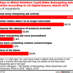 Chart: How Retailers Could Make Retargeting Ads Better