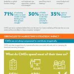 Marketers' Strategic Impact [INFOGRAPHIC]
