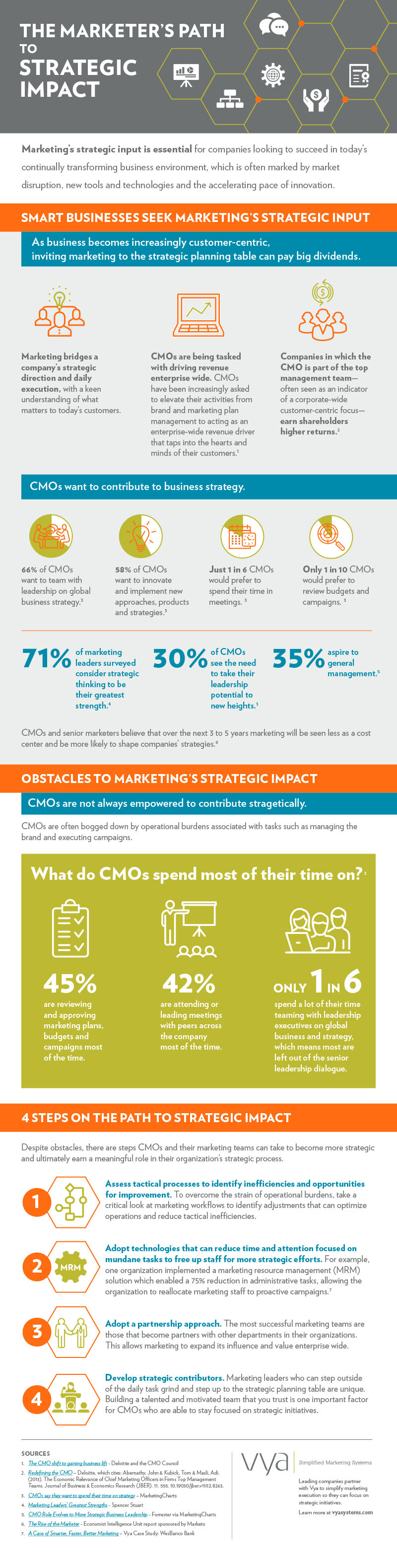Infographic: Marketers' Strategic Impact