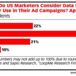 Chart: Shelf-Life of Advertising Marketing Data