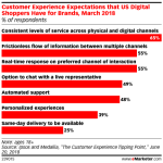 Chart: Shoppers' Customer Experience Expectations