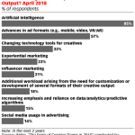 Chart: Trends Affecting Creative Professionals