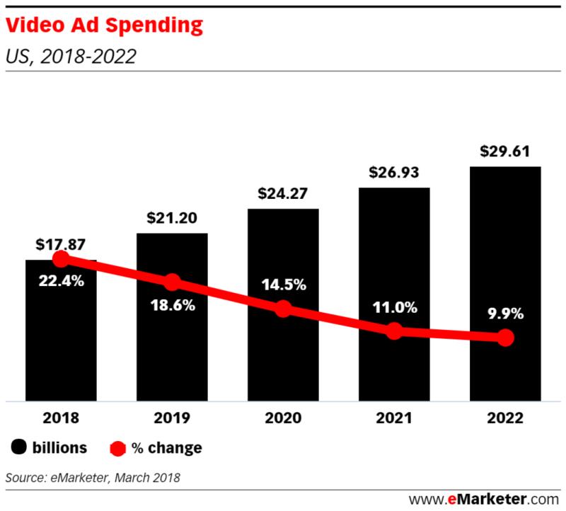 Chart: Video Ad Spending - 2018-2022