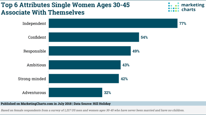 Chart: Single Women Ages 30 45 Self-Attributes