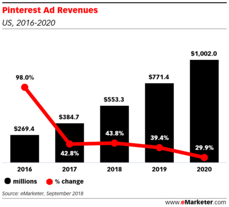 Chart: Pinterest Advertising Revenue - 2016-2020