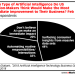 Chart: Business Benefits Of Artificial Intelligence