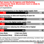 Chart: What Marketers Think Blockchain Will Solve