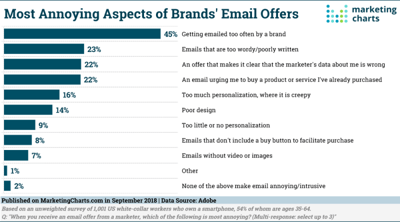 Chart: Brands' Annoying Emails
