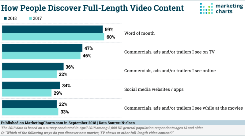 Chart: Full-Length Video Discovery