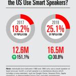 Chart: Generation X Smart Speaker Users, 2017-2018