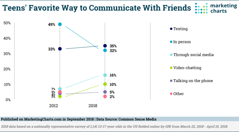 Chart: Teens' Favorite Ways To Communicate With Friends, 2012-2018