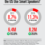 Chart: Baby Boomer Smart Speaker Users