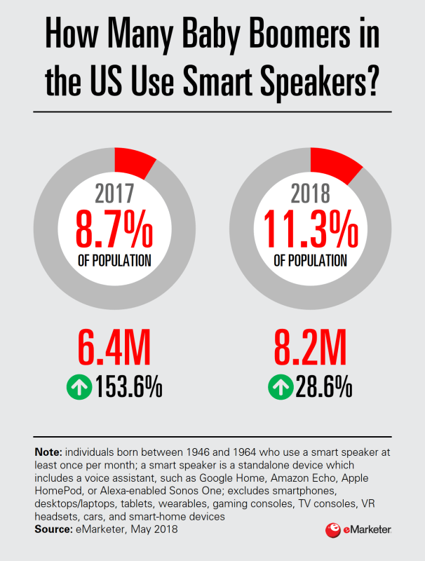 Chart: Baby Boomer Smart Speaker Users, 2017-2018