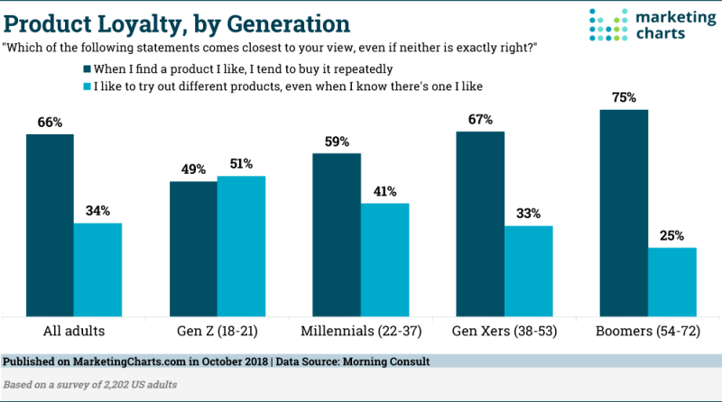 Chart: Brand Loyalty By Generation