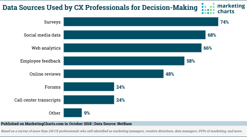 Chart: Data Sources Used For Customer Experience Decisions