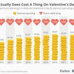 Chart: Valentine's Day Spending, 2009-2019