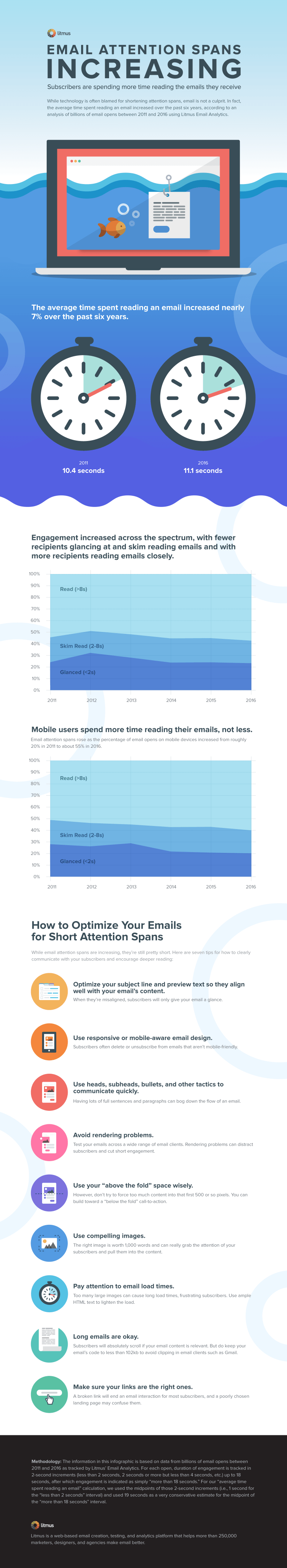 Infographic: Email Design & Attention Spans