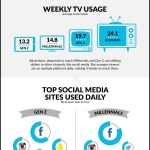 Infographic: Media Consumption Of Millennials & Generation V
